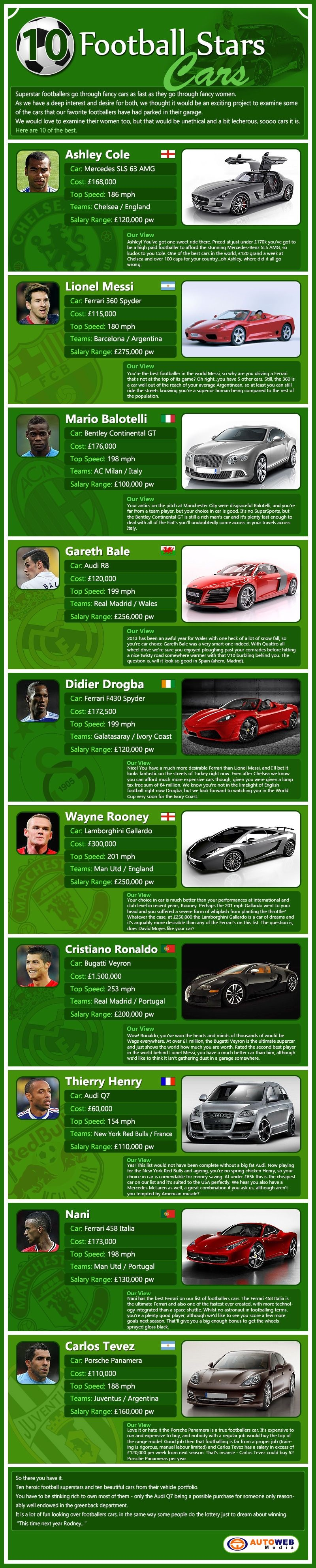 football_stars_cars-infographic