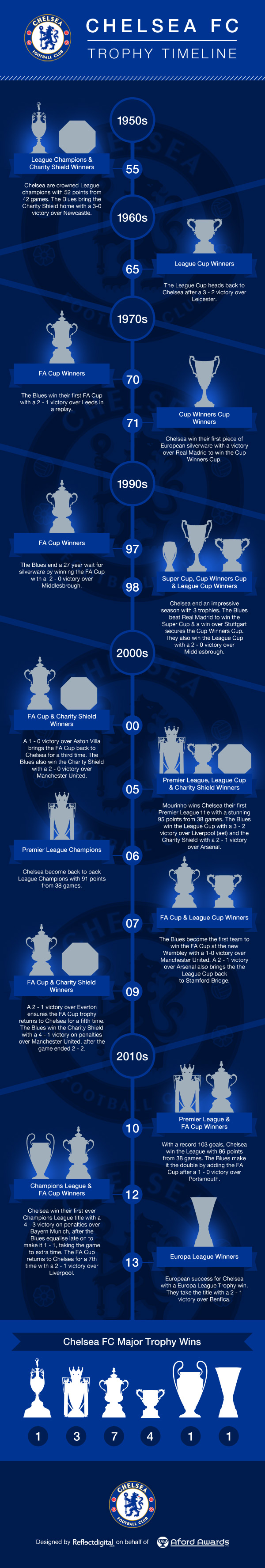 Chelsea Football Club Trophies